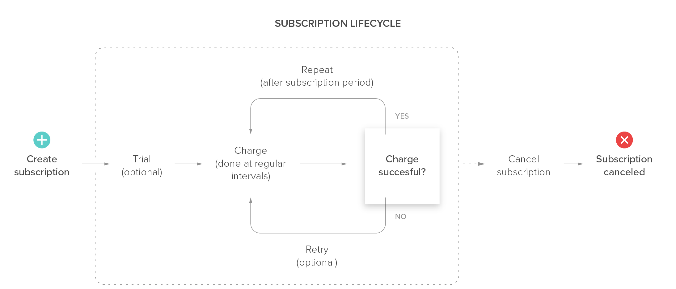 Diagram showing what can happen to a subscription during it lifecycle. It's described below.
